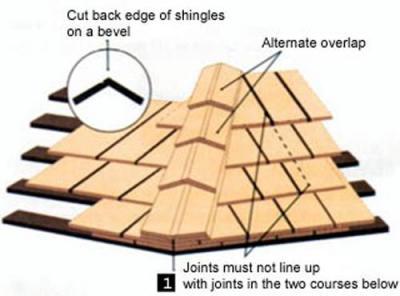 Installing Cedar Shingles Hip Roof 12300 About Roof – Cedar Shingle Roof Peak